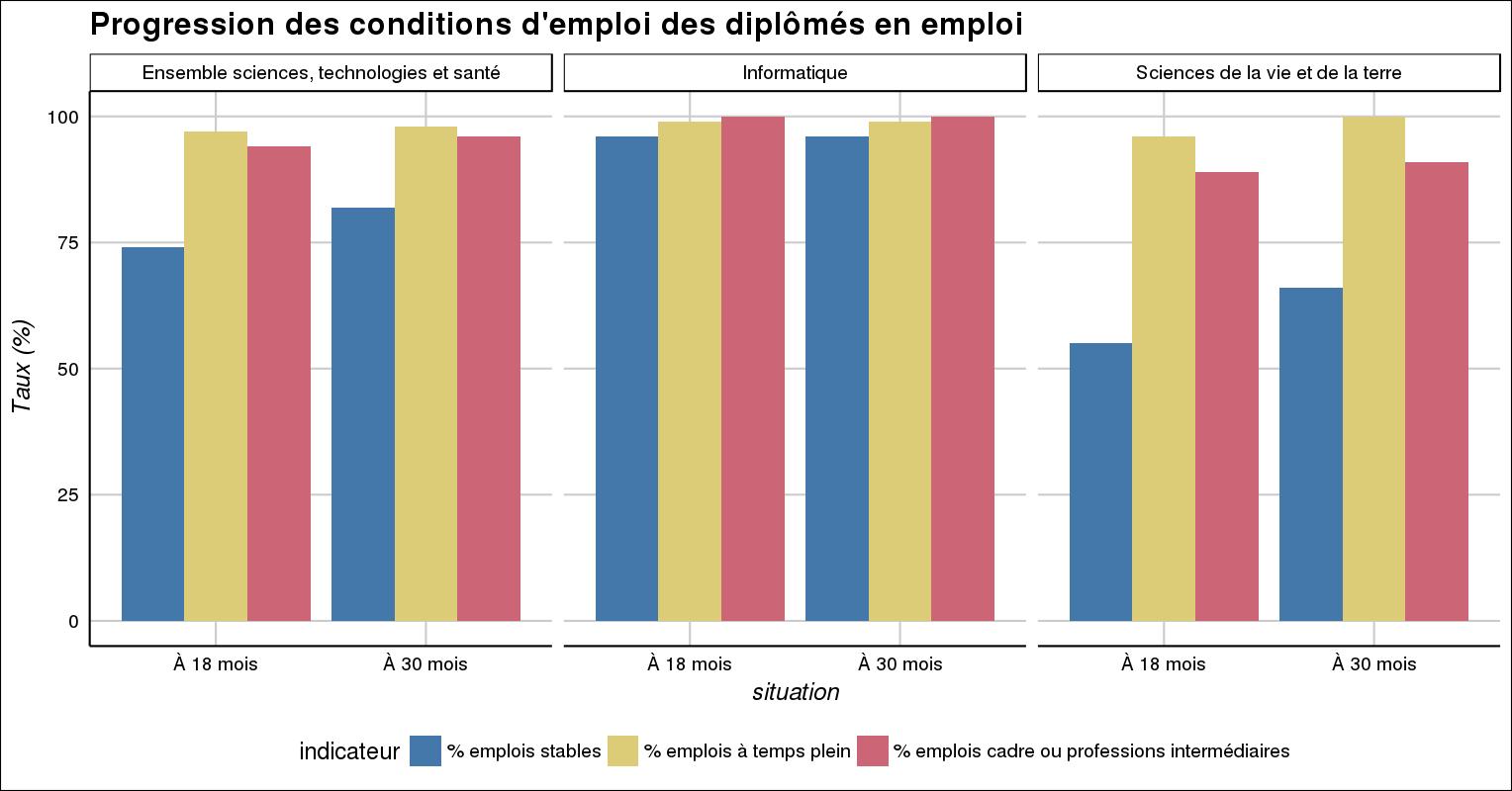 Insertion Professionnelle Des Diplomes